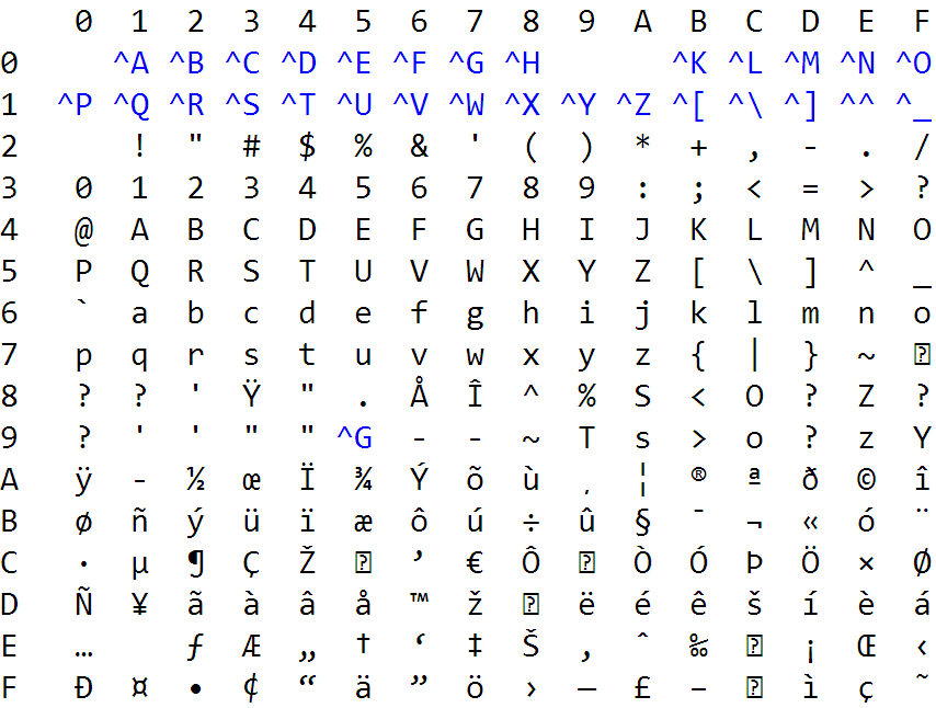 ASCII Characters as They Appear in Vim and in the Windows Command ...